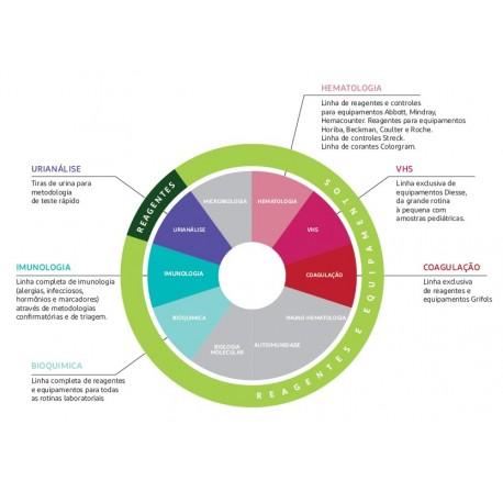 Soluções para clínicas e point of care